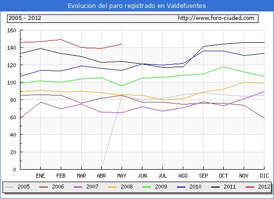Evolucion  de los datos de parados para el Municipio de VALDEFUENTES hasta MAYO del 2012.
