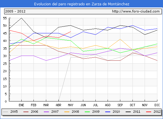 Evolucion  de los datos de parados para el Municipio de ZARZA DE MONTANCHEZ hasta MAYO del 2012.