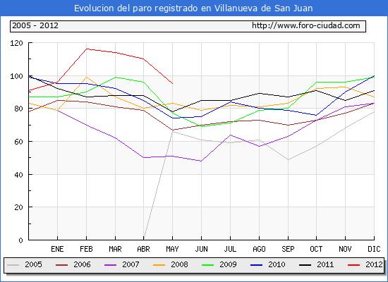 Evolucion  de los datos de parados para el Municipio de VILLANUEVA DE SAN JUAN hasta MAYO del 2012.