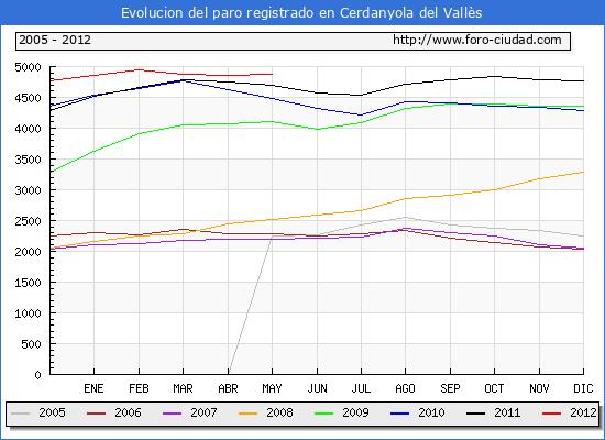 Evolucion  de los datos de parados para el Municipio de CERDANYOLA DEL VALLES hasta MAYO del 2012.