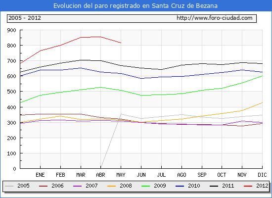 Evolucion  de los datos de parados para el Municipio de Santa Cruz de Bezana hasta Mayo del 2012.
