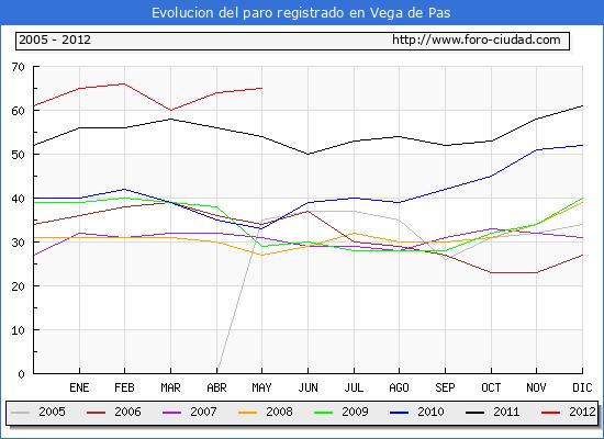 Evolucion  de los datos de parados para el Municipio de VEGA DE PAS hasta MAYO del 2012.