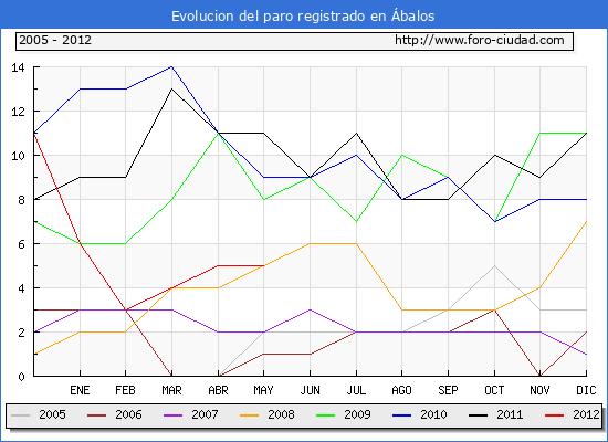 Evolucion  de los datos de parados para el Municipio de ABALOS hasta MAYO del 2012.