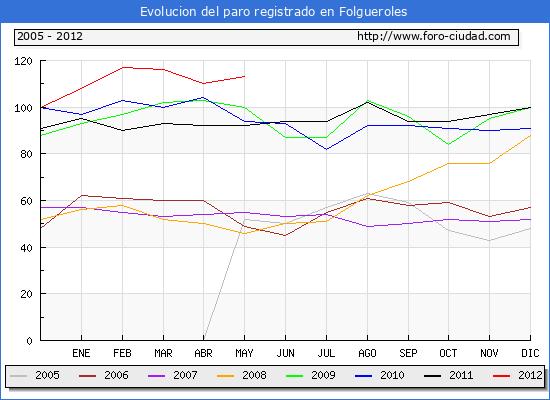 Evolucion  de los datos de parados para el Municipio de FOLGUEROLES hasta MAYO del 2012.