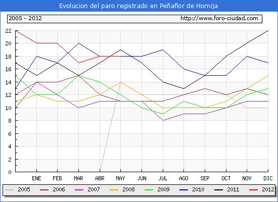 Evolucion  de los datos de parados para el Municipio de PE�AFLOR DE HORNIJA hasta MAYO del 2012.