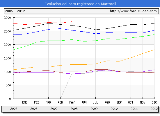 Evolucion  de los datos de parados para el Municipio de MARTORELL hasta MAYO del 2012.