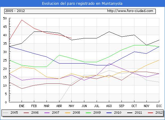 Evolucion  de los datos de parados para el Municipio de MUNTANYOLA hasta MAYO del 2012.