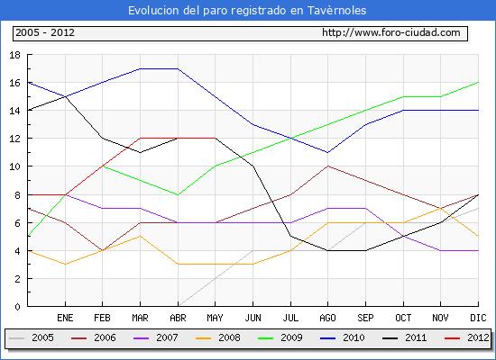 Evolucion  de los datos de parados para el Municipio de TAVERNOLES hasta MAYO del 2012.
