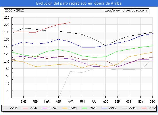 Evolucion  de los datos de parados para el Municipio de RIBERA DE ARRIBA hasta MAYO del 2012.