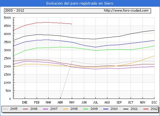 Evolucion  de los datos de parados para el Municipio de SIERO hasta MAYO del 2012.