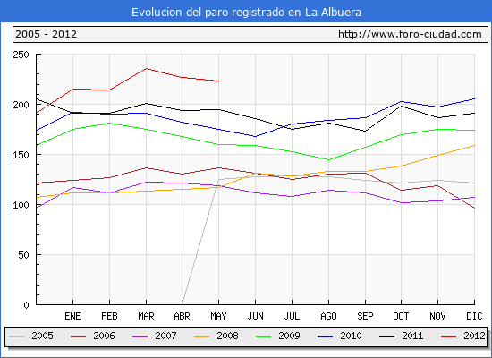 Evolucion  de los datos de parados para el Municipio de LA ALBUERA hasta MAYO del 2012.