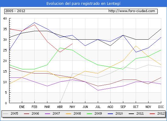 Evolucion  de los datos de parados para el Municipio de LENTEGI hasta MAYO del 2012.