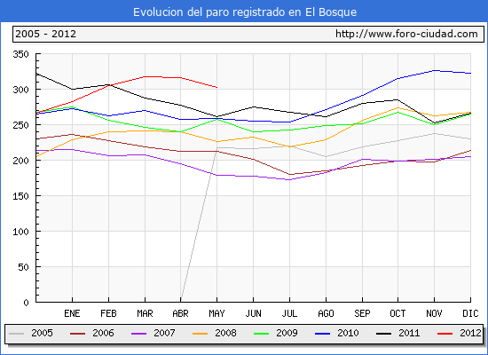 Evolucion  de los datos de parados para el Municipio de EL BOSQUE hasta MAYO del 2012.