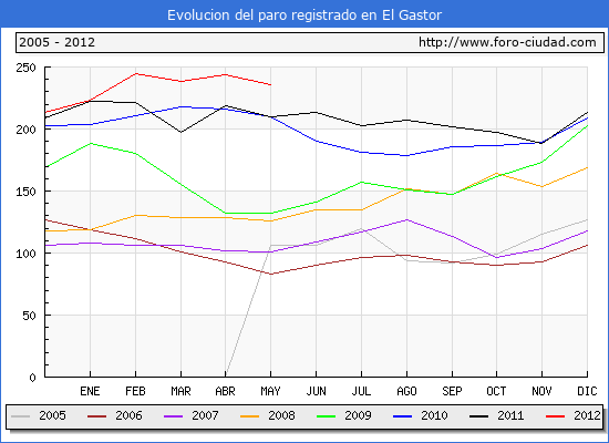 Evolucion  de los datos de parados para el Municipio de EL GASTOR hasta MAYO del 2012.