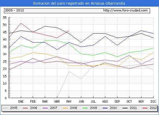 Evolucion  de los datos de parados para el Municipio de ARRAZUA-UBARRUNDIA hasta MAYO del 2012.