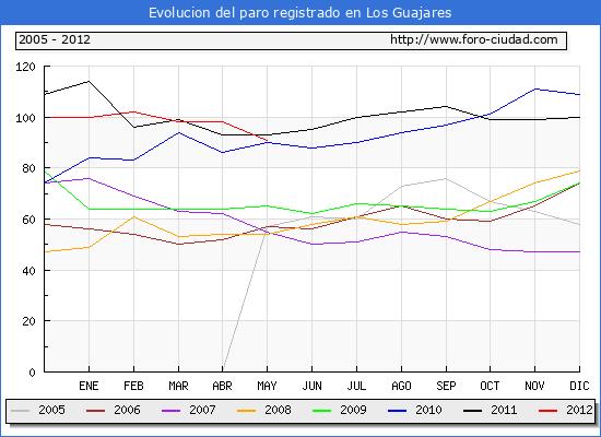 Evolucion  de los datos de parados para el Municipio de LOS GUAJARES hasta MAYO del 2012.
