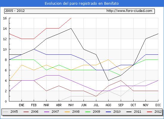 Evolucion  de los datos de parados para el Municipio de BENIFATO hasta MAYO del 2012.