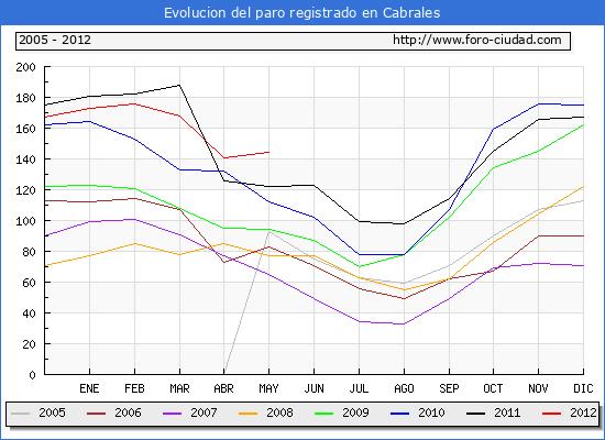 Evolucion  de los datos de parados para el Municipio de CABRALES hasta MAYO del 2012.