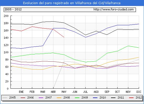 Evolucion  de los datos de parados para el Municipio de VILLAFRANCA DEL CID hasta MAYO del 2012.
