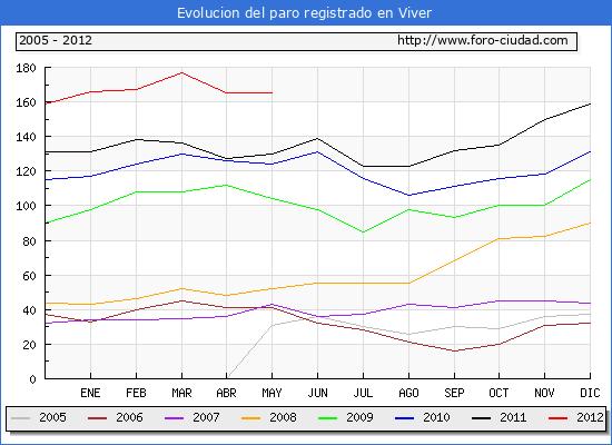 Evolucion  de los datos de parados para el Municipio de VIVER hasta MAYO del 2012.