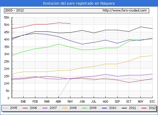 Evolucion  de los datos de parados para el Municipio de NAQUERA hasta MAYO del 2012.