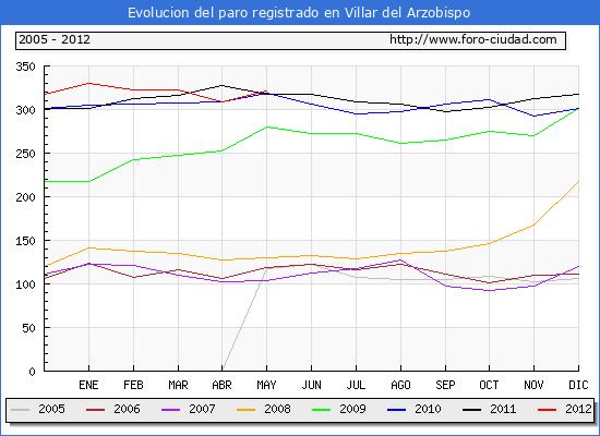Evolucion  de los datos de parados para el Municipio de VILLAR DEL ARZOBISPO hasta MAYO del 2012.