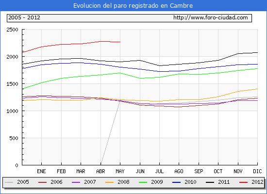 Evolucion  de los datos de parados para el Municipio de CAMBRE hasta MAYO del 2012.