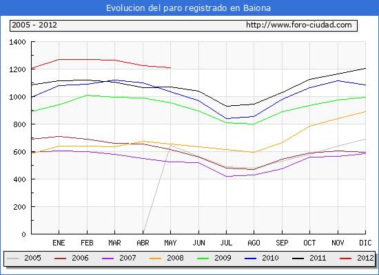 Evolucion  de los datos de parados para el Municipio de BAIONA hasta MAYO del 2012.