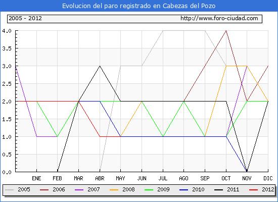 Evolucion  de los datos de parados para el Municipio de CABEZAS DEL POZO hasta MAYO del 2012.