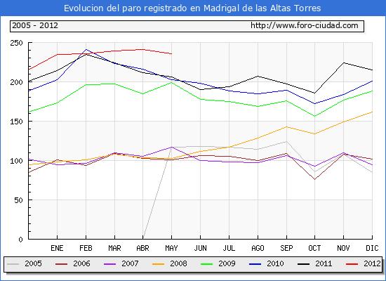 Evolucion  de los datos de parados para el Municipio de MADRIGAL DE LAS ALTAS TORRES hasta MAYO del 2012.