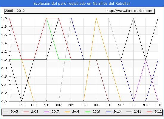 Evolucion  de los datos de parados para el Municipio de NARRILLOS DEL REBOLLAR hasta MAYO del 2012.