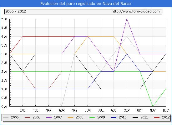 Evolucion  de los datos de parados para el Municipio de NAVA DEL BARCO hasta MAYO del 2012.