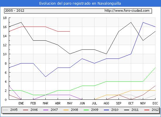Evolucion  de los datos de parados para el Municipio de NAVALONGUILLA hasta MAYO del 2012.