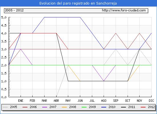 Evolucion  de los datos de parados para el Municipio de SANCHORREJA hasta MAYO del 2012.