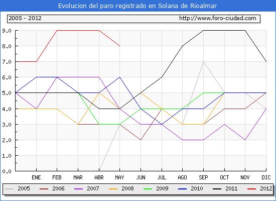 Evolucion  de los datos de parados para el Municipio de SOLANA DE RIOALMAR hasta MAYO del 2012.