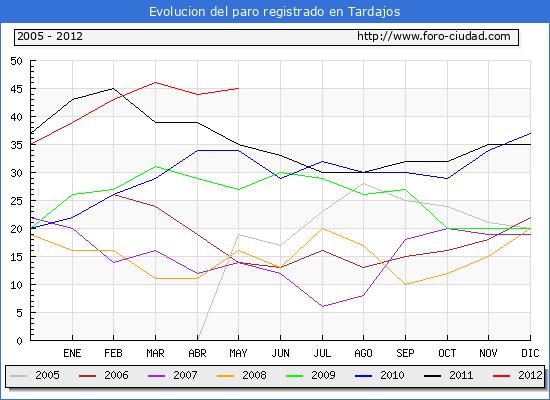 Evolucion  de los datos de parados para el Municipio de TARDAJOS hasta MAYO del 2012.
