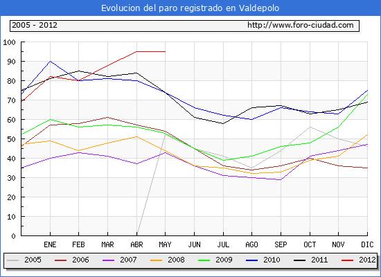 Evolucion  de los datos de parados para el Municipio de VALDEPOLO hasta MAYO del 2012.