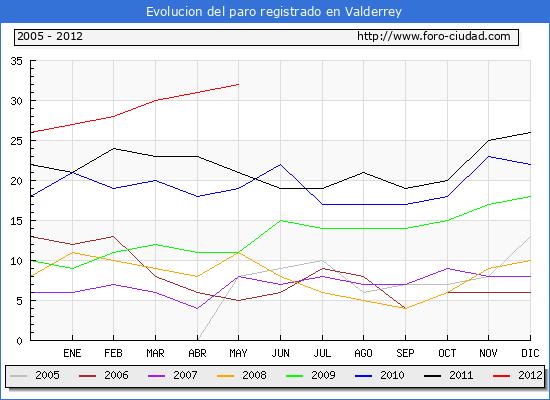 Evolucion  de los datos de parados para el Municipio de VALDERREY hasta MAYO del 2012.