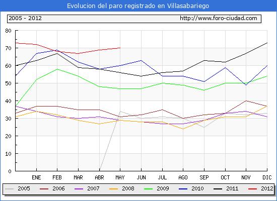 Evolucion  de los datos de parados para el Municipio de VILLASABARIEGO hasta MAYO del 2012.