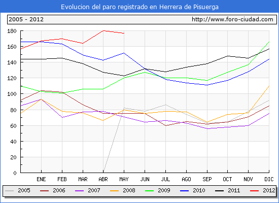 Evolucion  de los datos de parados para el Municipio de HERRERA DE PISUERGA hasta MAYO del 2012.