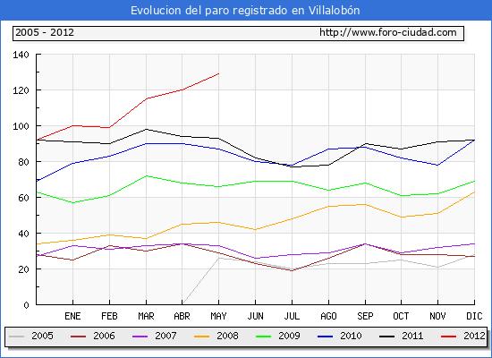 Evolucion  de los datos de parados para el Municipio de VILLALOBON hasta MAYO del 2012.