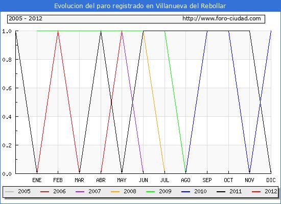 Evolucion  de los datos de parados para el Municipio de VILLANUEVA DEL REBOLLAR hasta MAYO del 2012.