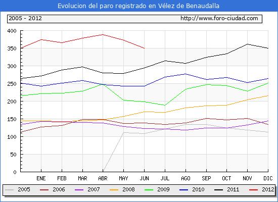 Evolucion  de los datos de parados para el Municipio de VELEZ DE BENAUDALLA hasta JUNIO del 2012.