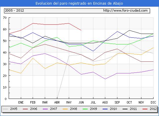 Evolucion  de los datos de parados para el Municipio de ENCINAS DE ABAJO hasta JUNIO del 2012.