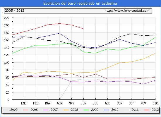 Evolucion  de los datos de parados para el Municipio de LEDESMA hasta JUNIO del 2012.