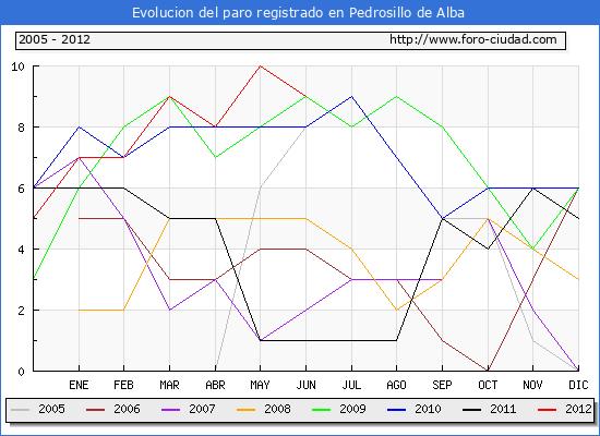 Evolucion  de los datos de parados para el Municipio de PEDROSILLO DE ALBA hasta JUNIO del 2012.