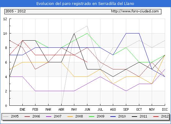 Evolucion  de los datos de parados para el Municipio de SERRADILLA DEL LLANO hasta JUNIO del 2012.