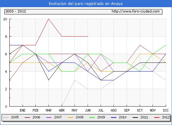 Evolucion  de los datos de parados para el Municipio de ANAYA hasta JUNIO del 2012.