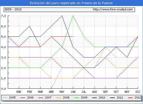 Evolucion  de los datos de parados para el Municipio de FRESNO DE LA FUENTE hasta JUNIO del 2012.