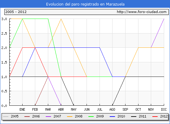 Evolucion  de los datos de parados para el Municipio de MARAZUELA hasta JUNIO del 2012.